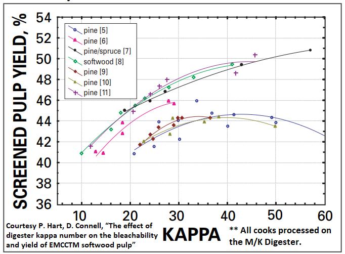 KAPPA graph